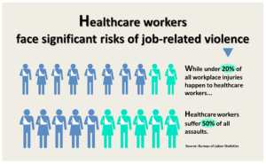 Healthcare WorkplViolence Stats graphic